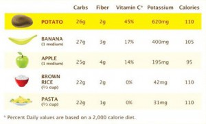 Nutrion graphic potatoes vs bananas