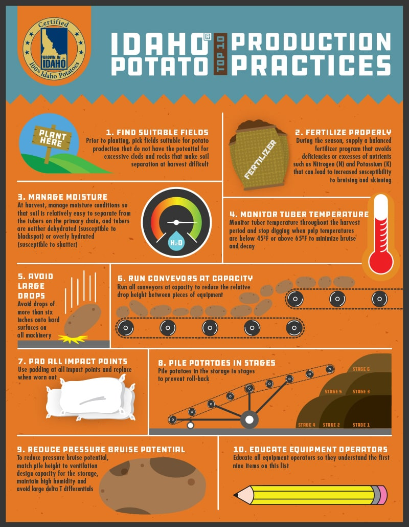 Top 10 Idaho® Potato Production Practices