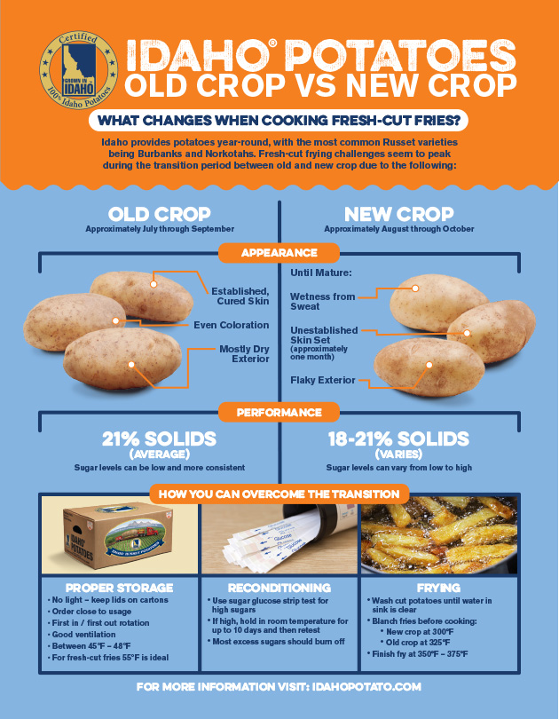 Idaho® Potatoes Old Crop vs New Crop